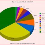 death-us-chart
