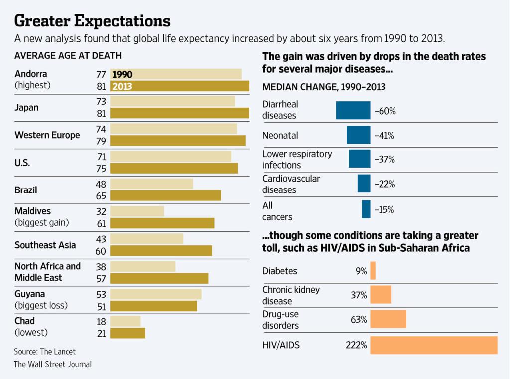 rp_global-expectancy-1024x762.jpg