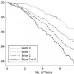 Major Study Links Four Lifestyle Choices to Longevity