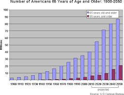 aging-index