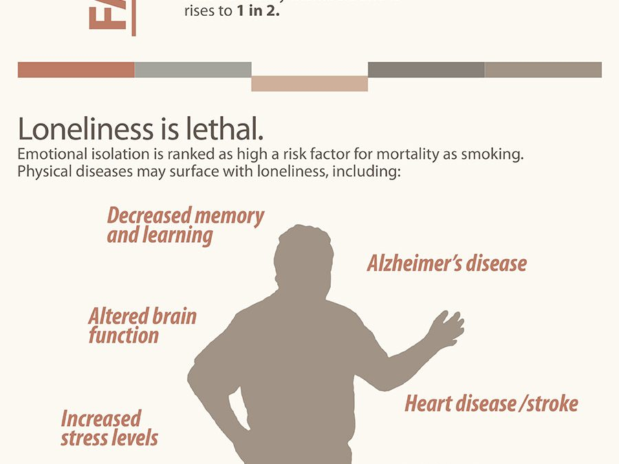 Is Loneliness Lethal?